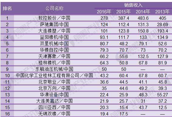 2018年中国橡胶机械行业开展现状剖析 新技术新产品一直涌现