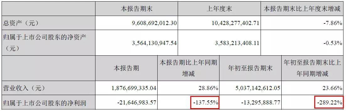 行业骚动 贵州轮胎前三季度利润暴跌300%
